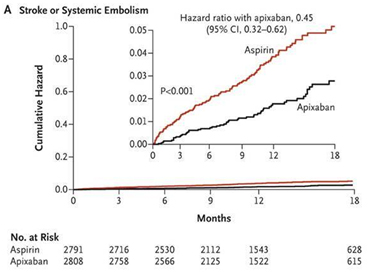 A Phase III Study of Apixaban in Patients With Atrial ...
